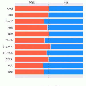 [toto] 第1240回 mini toto-A組の対象試合に関するデータ