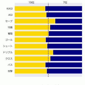 [toto] 第1240回 totoの対象試合に関するデータ