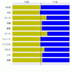[toto] 第1240回 totoGOAL3の対象試合に関するデータ