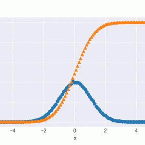 [SciPy] 18. integrate. trapezoid, simpsonなどで離散的データの数値積分