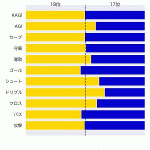[toto] 第1241回 mini toto-A組の対象試合に関するデータ