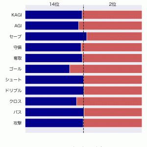 [toto] 第1241回 totoGOAL3の対象試合に関するデータ