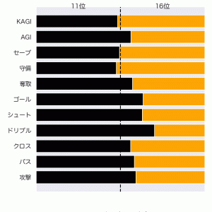 [toto] 第1241回 mini toto-B組の対象試合に関するデータ