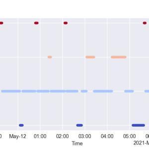 [SciPy] 19. interpolate.interp1dで時系列データを補間する