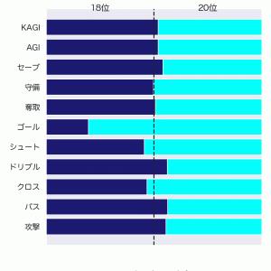 [toto] 第1242回 totoGOAL3の対象試合に関するデータ