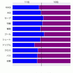 [toto] 第1242回 mini toto-A組の対象試合に関するデータ