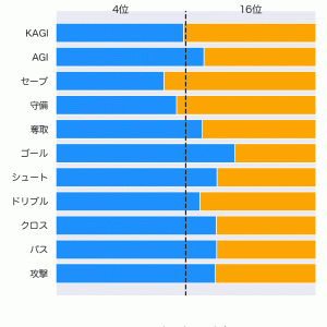 [toto] 第1242回 totoの対象試合に関するデータ