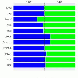 [toto] 第1243回 totoの対象試合に関するデータ