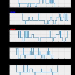 [fitbit] 6.Fitbit APIで一週間分の睡眠データを取得してまとめて表示