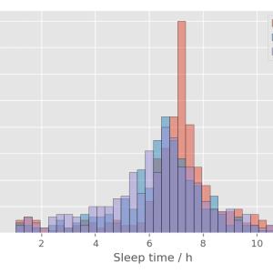 [fitbit] 7.Fitbit APIで一年分の睡眠時間を取得してヒストグラムで表示