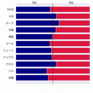 [toto] 第1245回 totoの対象試合に関するデータ