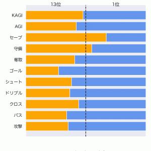 [toto] 第1249回 totoの対象試合に関するデータ