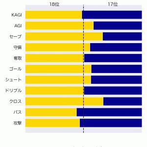 [toto] 第1258回 totoの対象試合に関するデータ