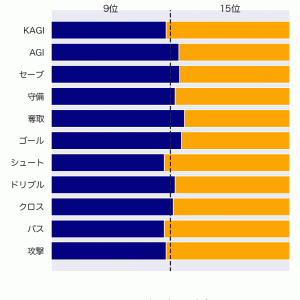 [toto] 第1259回 totoの対象試合に関するデータ