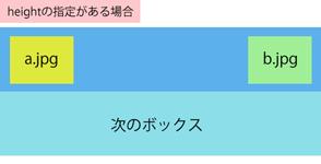 CSS:難しい?意外と便利なpositionを使いこなそう