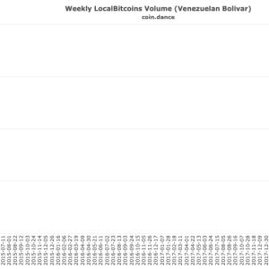 【避難通貨としての仮想通貨】インフレ国のビットコイン取引高(11月18日)