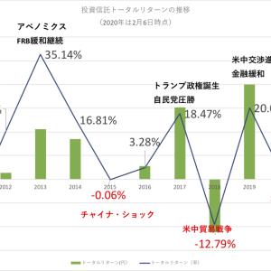 2011〜2020年2月までのトータルリターン推移を眺める