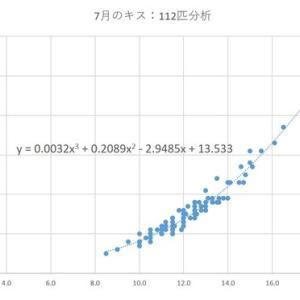 須磨キス:サイズと重量データ更新