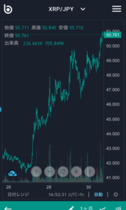 仮想通貨 XRP/リップル 5月30日