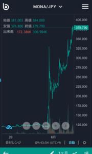 仮想通貨 MONA 6月2日