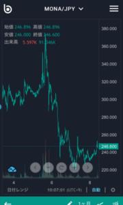 仮想通貨 MONA 6月8日