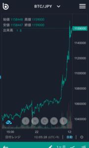 6月22日 仮想通貨 取引状況その2