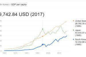 [韓国の反応]韓国一人当たりのGDPが日本にほとんど追いつきました! 韓国ネット民「このペースだと10年以内に逆転できますね」
