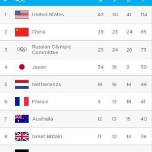 [韓国の反応]米国メディア予想では日本金メダルは34個だそうです(ぶるぶる)[韓国ネット民]日本は今回のオリンピックですごく投資をしてきただろうから可能性は十分あるね