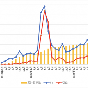 【2年の成果】雑記ブログで350記事書いたので、PVや収益の変化について公開します