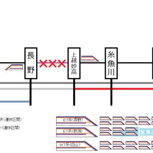【台風19号】北陸新幹線・中央本線の運転再開見込みに関する情報(2019年10月15日現在)