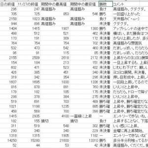 【経過観察】11/2~11/11分の出来高急増銘柄のリスト