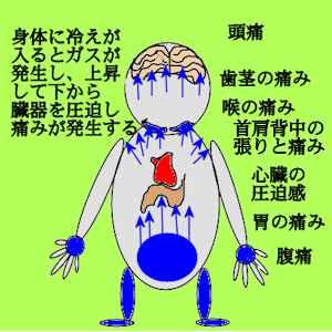 頭痛、普通に般若心経を唱えることができるありがたさ
