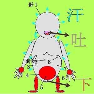 猛暑→発汗→冷房→頭痛