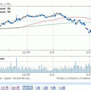 今年もエポスポイント1万円分の付与が確定した。8252丸井グループの株主優待は見送った。