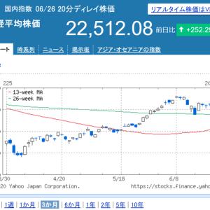 株2020/6/22週:なかなか動かない(確定損益:±0、配当:10,200円)