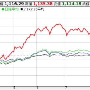 株2020/8/17週:握力が弱い(確定損益:+79,100円/週)