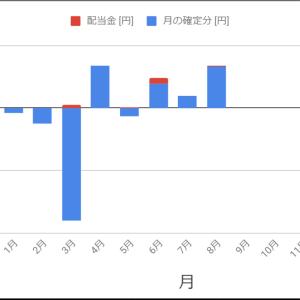 株2020/8/24週 / 8月の結果 / ここまでのまとめ(確定損益:-29,400円/週、+132,000円/月)