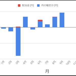 株2020/9/28週 / 9月の結果 / ここまでのまとめ(確定損益:+13,800円/週、+186,500円/月)