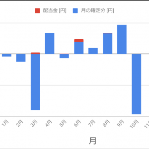 株2020/10/26週 / 10月の結果 / ここまでのまとめ