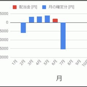株 2019/7/22~ / 7月の結果(7/26まで) / これまでのまとめ