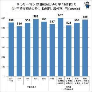 【悲報】サラリーマンの平均昼食代555円、低すぎる