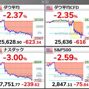 【株価】NYダウ平均株価が反落。終値は前日比623ドル安の2万5628.90ドル…米中摩擦の激化懸念