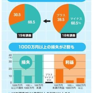 【仮想通貨】仮想通貨投資の勝率は3割 半数が元手1000万円以上 【暗号資産】