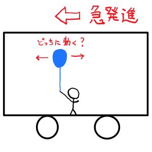 電車の中の風船はどうなる?【おもしろい流体力学】