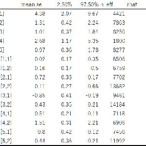 項目反応理論と段階反応モデル