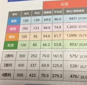 全国統一小学生テスト結果返却【2019年11月4年生】