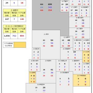 大阪府の5/2コロナ分布図