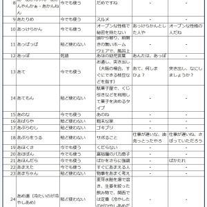 大阪弁シリーズ(あ)のつく大阪弁
