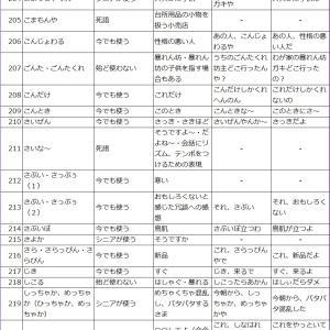 大阪弁シリーズ(こ・さ・し・す)のつく大阪弁