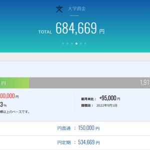 大学資金貯蓄額公開(2019年10月)